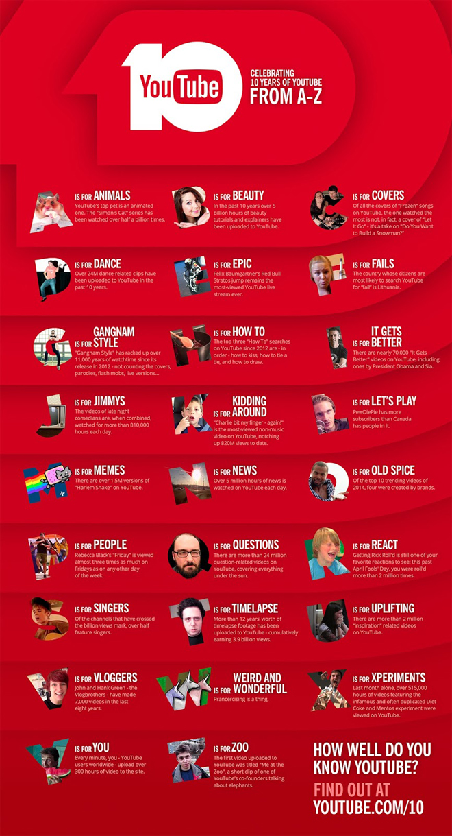youtube-infografico-10-anos