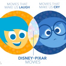 pixar-movies-emotions-graphs